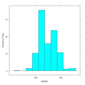 Demonstration of using a histogram to summarise data