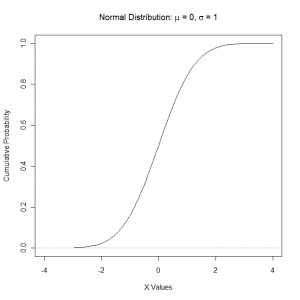 Plot of the Cumulative Standard Normal Distribution