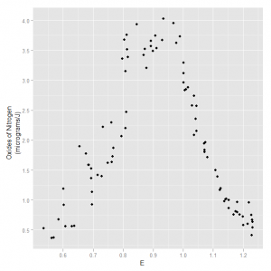 Scatterplot of NOx against Ethanol