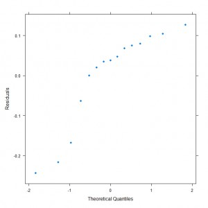 Quantile-Quantile Plot for Linear Model