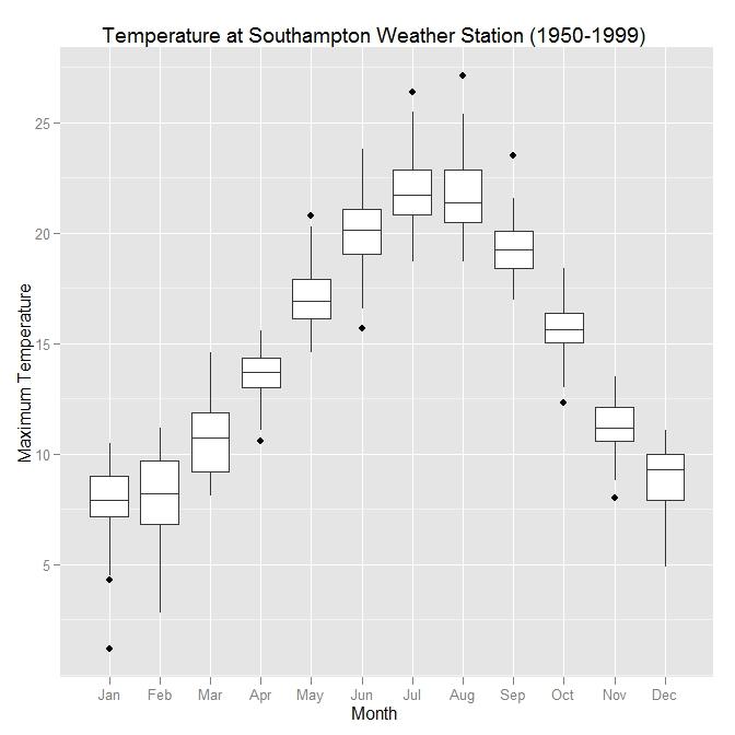 Summarising data using box and whisker plots « Software for ...