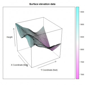 Lattice Graphics Surface Plot