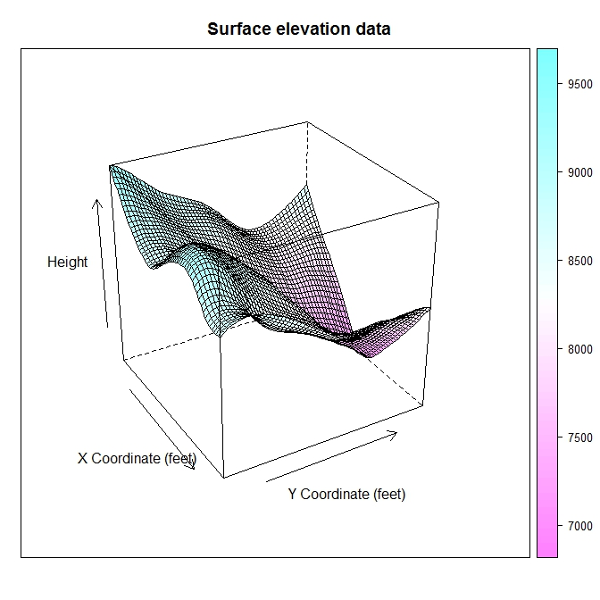 Creating surface plots « Software for Exploratory Data Analysis and