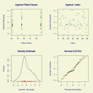 GAMLSS Example 1 Model Diagnostic Plot